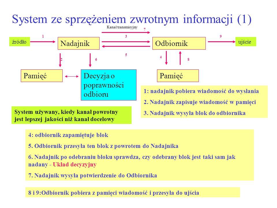 System ze sprzężeniem zwrotnym informacji (1) 1: nadajnik pobiera wiadomość do wysłania 2. Nadajnik zapisuje wiadomość w pamięci 3. Nadajnik wysyła bl