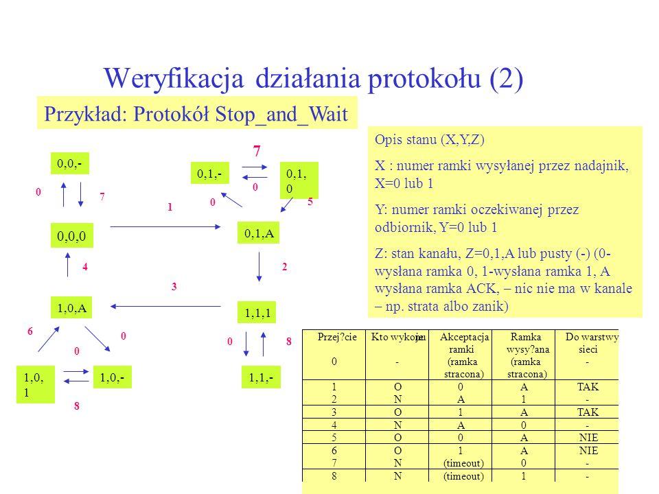 Weryfikacja działania protokołu (2) Przykład: Protokół Stop_and_Wait 0,0,0 0,1,A 1,1,1 1,0,A 0,0,- 0,1,-0,1, 0 1,1,-1,0, 1 1,0,- 0 6 7 24 1 3 5 8 0 0