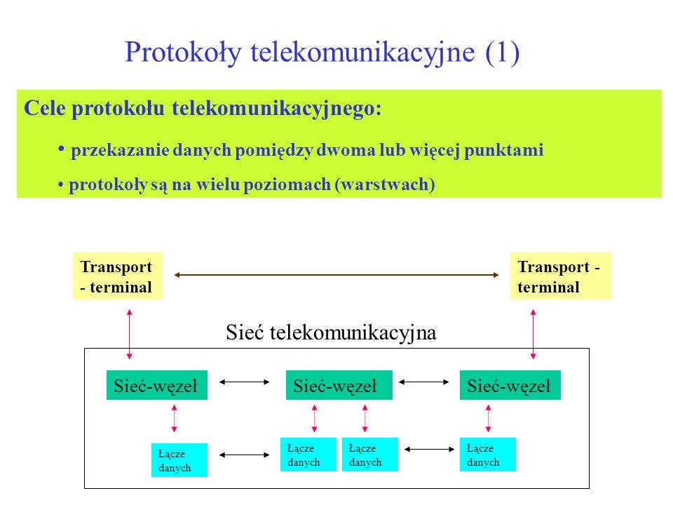 Protokoły telekomunikacyjne (1) Transport - terminal Sieć-węzeł Łącze danych Sieć telekomunikacyjna Cele protokołu telekomunikacyjnego: przekazanie da