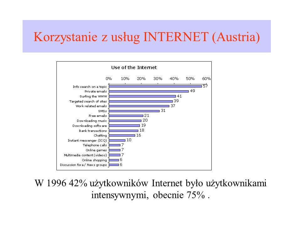 Korzystanie z usług INTERNET (Austria) W 1996 42% użytkowników Internet było użytkownikami intensywnymi, obecnie 75%.