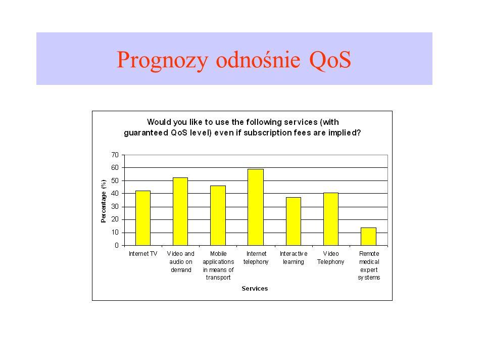 Prognozy odnośnie QoS