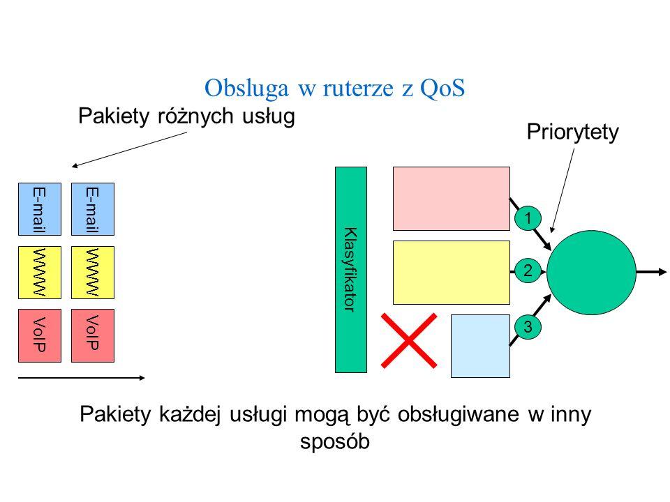 Klasyfikator Obsluga w ruterze z QoS E-mail WWW VoIP WWW Pakiety każdej usługi mogą być obsługiwane w inny sposób E-mail VoIP Pakiety różnych usług Pr