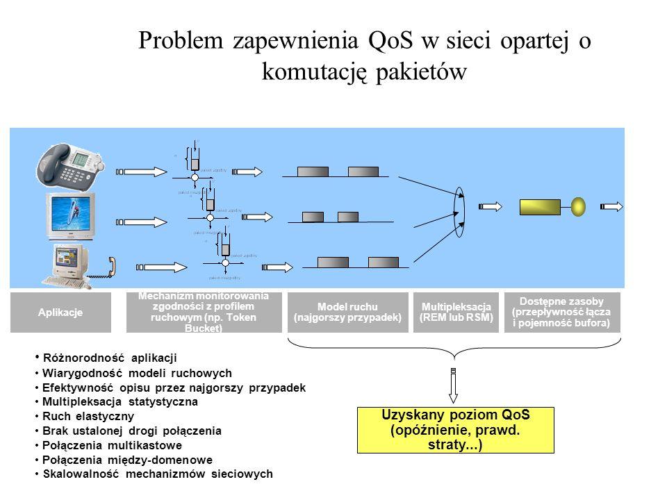 Problem zapewnienia QoS w sieci opartej o komutację pakietów Model ruchu (najgorszy przypadek) Multipleksacja (REM lub RSM) Dostępne zasoby (przepływn