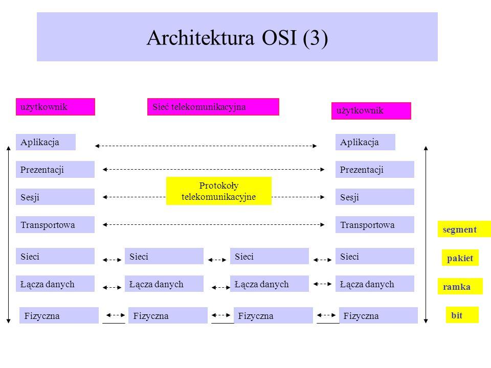 Architektura OSI (3) Aplikacja Prezentacji Sesji Transportowa Sieci Łącza danych Fizyczna Aplikacja Prezentacji Sesji Transportowa Sieci Łącza danych