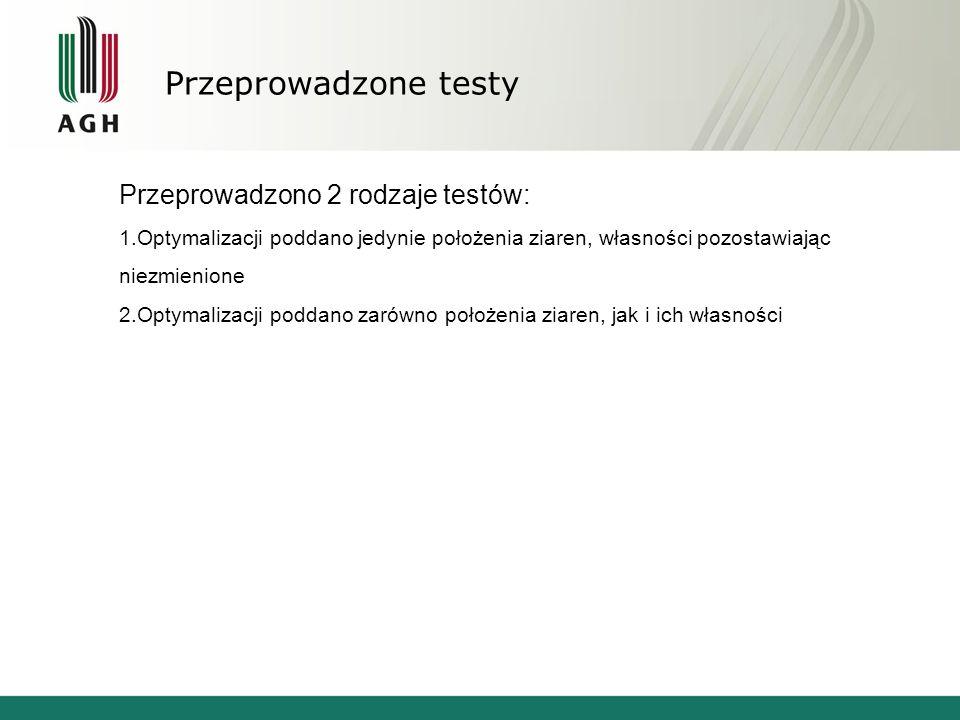 Przeprowadzone testy Przeprowadzono 2 rodzaje testów: 1.Optymalizacji poddano jedynie położenia ziaren, własności pozostawiając niezmienione 2.Optymal