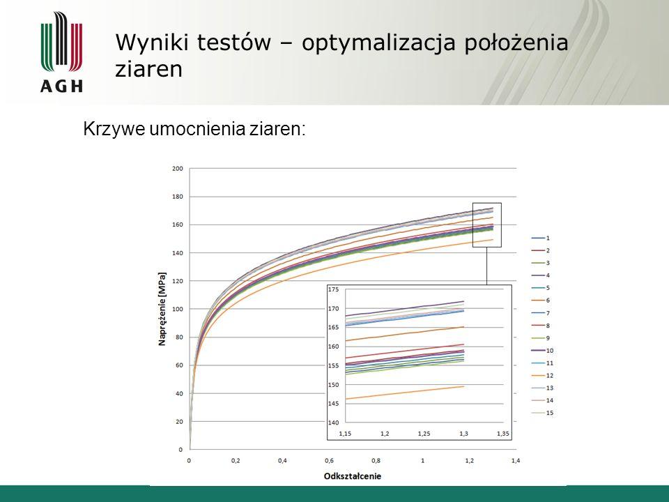 Wyniki testów – optymalizacja położenia ziaren Krzywe umocnienia ziaren: