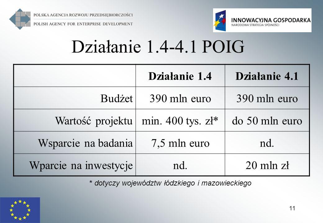 11 Działanie 1.4-4.1 POIG Działanie 1.4Działanie 4.1 Budżet390 mln euro Wartość projektumin. 400 tys. zł*do 50 mln euro Wsparcie na badania7,5 mln eur