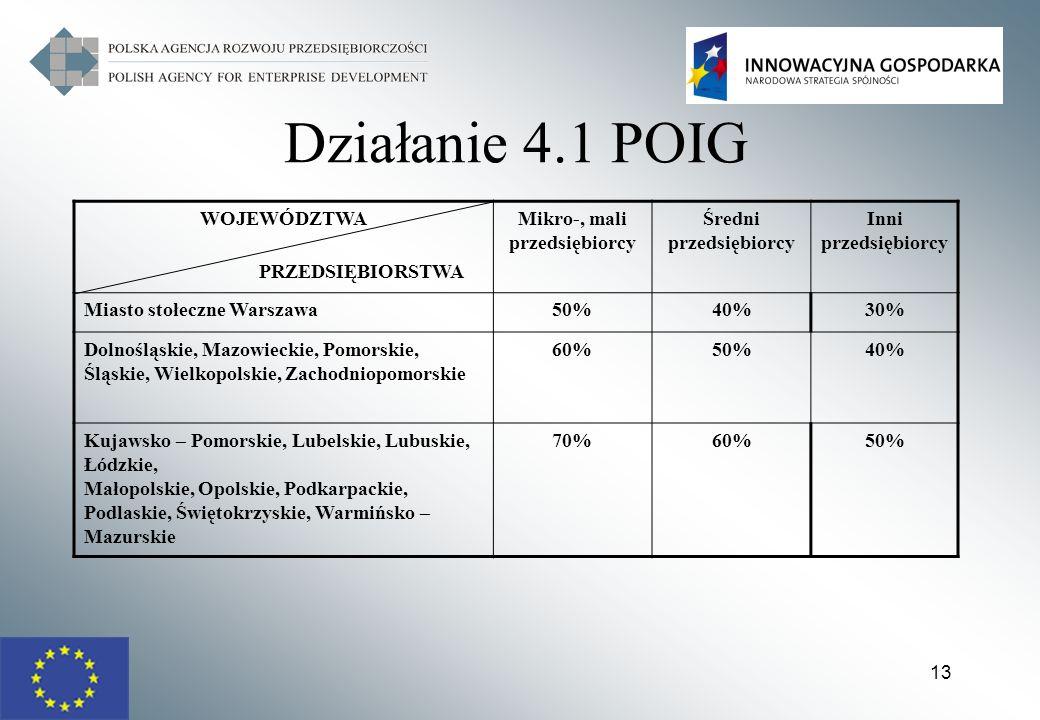13 Działanie 4.1 POIG WOJEWÓDZTWA PRZEDSIĘBIORSTWA Mikro-, mali przedsiębiorcy Średni przedsiębiorcy Inni przedsiębiorcy Miasto stołeczne Warszawa50%4