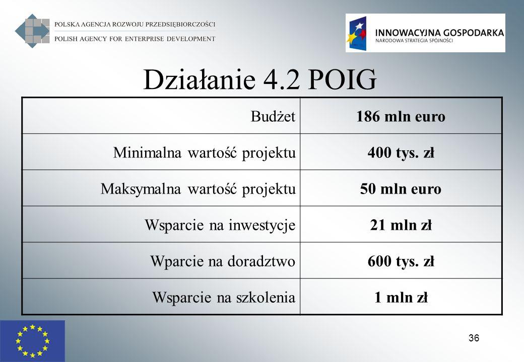 36 Działanie 4.2 POIG Budżet186 mln euro Minimalna wartość projektu400 tys. zł Maksymalna wartość projektu50 mln euro Wsparcie na inwestycje21 mln zł