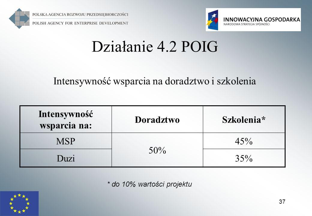 37 Działanie 4.2 POIG Intensywność wsparcia na doradztwo i szkolenia Intensywność wsparcia na: DoradztwoSzkolenia* MSP 50% 45% Duzi35% * do 10% wartoś