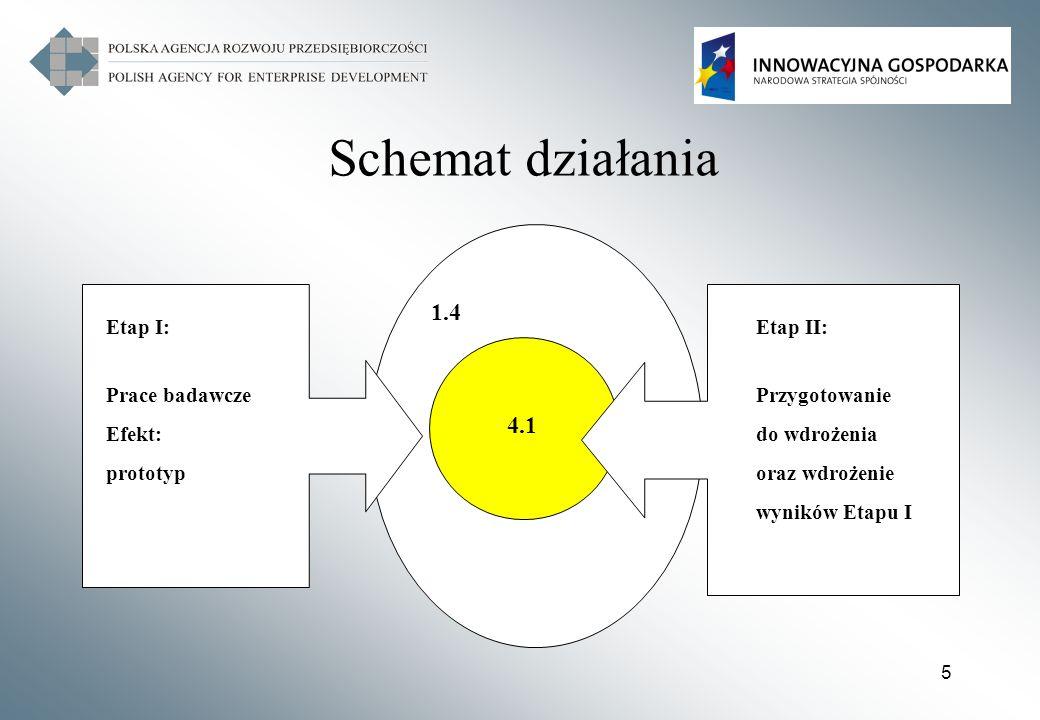 6 Działanie 1.4-4.1 POIG Etap I (Działanie 1.4): Projekty badawcze i rozwojowe, wsparcie projektów obejmujących przedsięwzięcia techniczne, technologiczne lub organizacyjne (badania przemysłowe i prace rozwojowe) prowadzone przez przedsiębiorców (samodzielnie lub we współpracy z jednostkami naukowymi), do momentu stworzenia prototypu Etap II (Działanie 4.1): Przygotowanie do wdrożenia i wdrożenie wyników prac B+R finansowanych w ramach działania 1.4 lub z Inicjatywy Technologicznej, poprzez inwestycje (zakup środków trwałych lub/i wartości niematerialnych i prawnych) konieczne do wdrożenia wyników prac B+R realizowanych w ramach I etapu