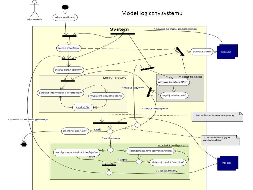 Koncepcja pracy 2014-01-04Seminarium inżynierskie Model logiczny systemu