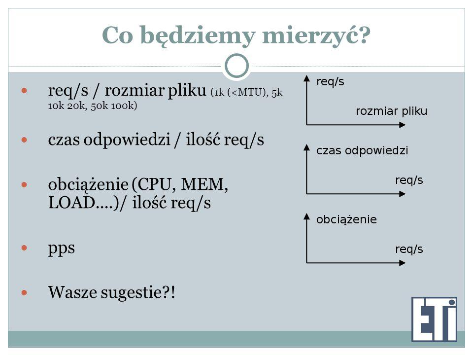 Co będziemy mierzyć? req/s / rozmiar pliku (1k (<MTU), 5k 10k 20k, 50k 100k) czas odpowiedzi / ilość req/s obciążenie (CPU, MEM, LOAD....)/ ilość req/