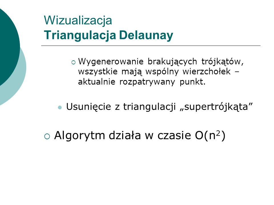 Wizualizacja Triangulacja Delaunay Wygenerowanie brakujących trójkątów, wszystkie mają wspólny wierzchołek – aktualnie rozpatrywany punkt. Usunięcie z