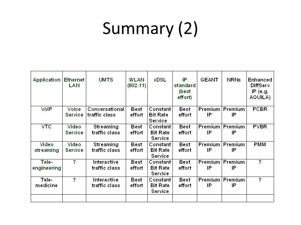 Summary (2)