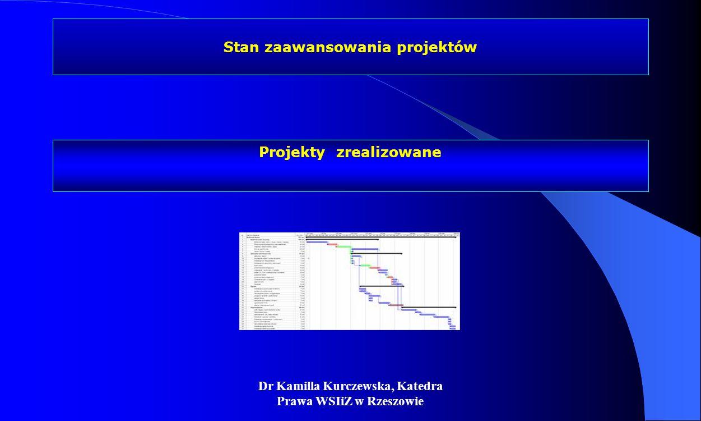 Dr Kamilla Kurczewska, Katedra Prawa WSIiZ w Rzeszowie Stan zaawansowania projektów Projekty zrealizowane