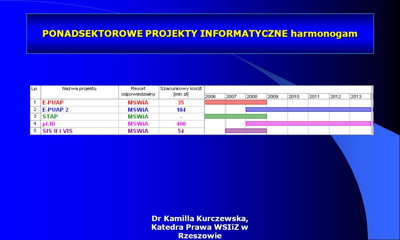 Dr Kamilla Kurczewska, Katedra Prawa WSIiZ w Rzeszowie SEKTOROWE PROJEKTY INFORMATYCZNE – harmonogram