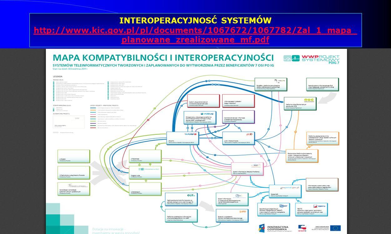 Dr Kamilla Kurczewska, Katedra Prawa WSIiZ w Rzeszowie INTEROPERACYJNOSĆ SYSTEMÓW http://www.kic.gov.pl/pl/documents/1067672/1067782/Zal_1_mapa_ plano