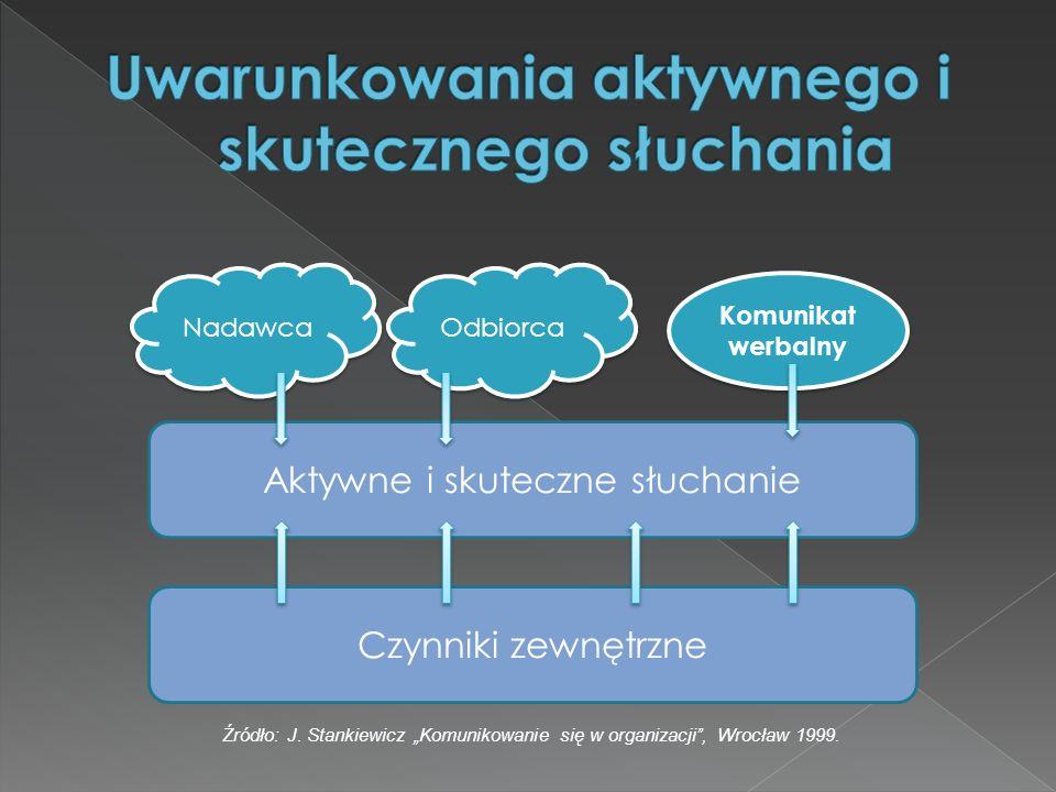 Aktywne i skuteczne słuchanie Czynniki zewnętrzne Nadawca Odbiorca Komunikat werbalny Źródło: J. Stankiewicz Komunikowanie się w organizacji, Wrocław