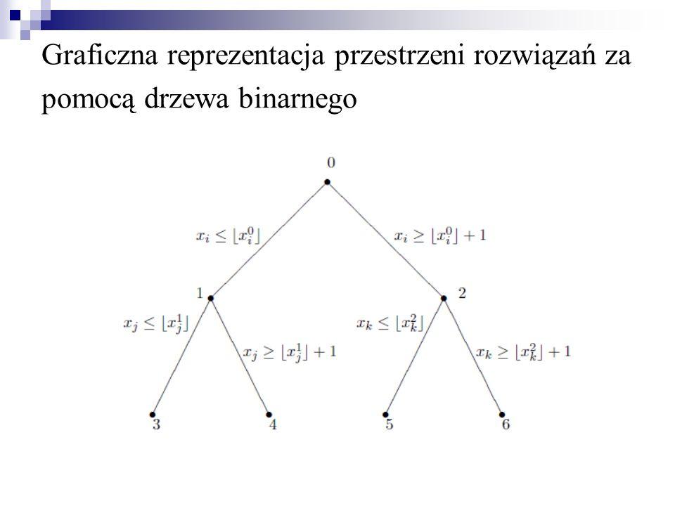 Ogólny Algorytm metody B&B Z posiadanego ZPCL tworzymy ZPL Rozwiązujemy ZPL Sprawdzenie warunków całkowitoliczbowości Losowy wybór zmiennej o wartości nie całkowitoliczbowej Określenie ograniczeń widełkowych Rozwiązanie obydwu zadań Rozpoczęcie nowej iteracji