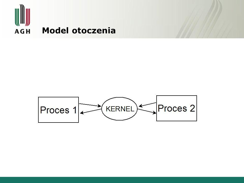 Model otoczenia