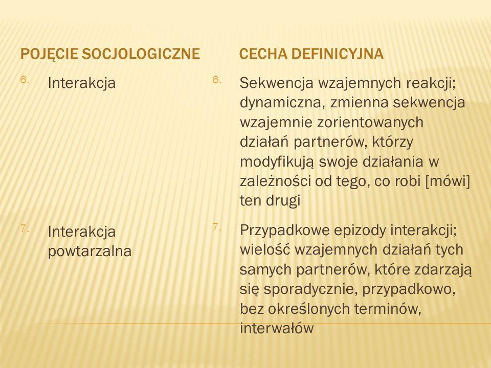 POJĘCIE SOCJOLOGICZNECECHA DEFINICYJNA 6.Interakcja 7.Interakcja powtarzalna 6.Sekwencja wzajemnych reakcji; dynamiczna, zmienna sekwencja wzajemnie z