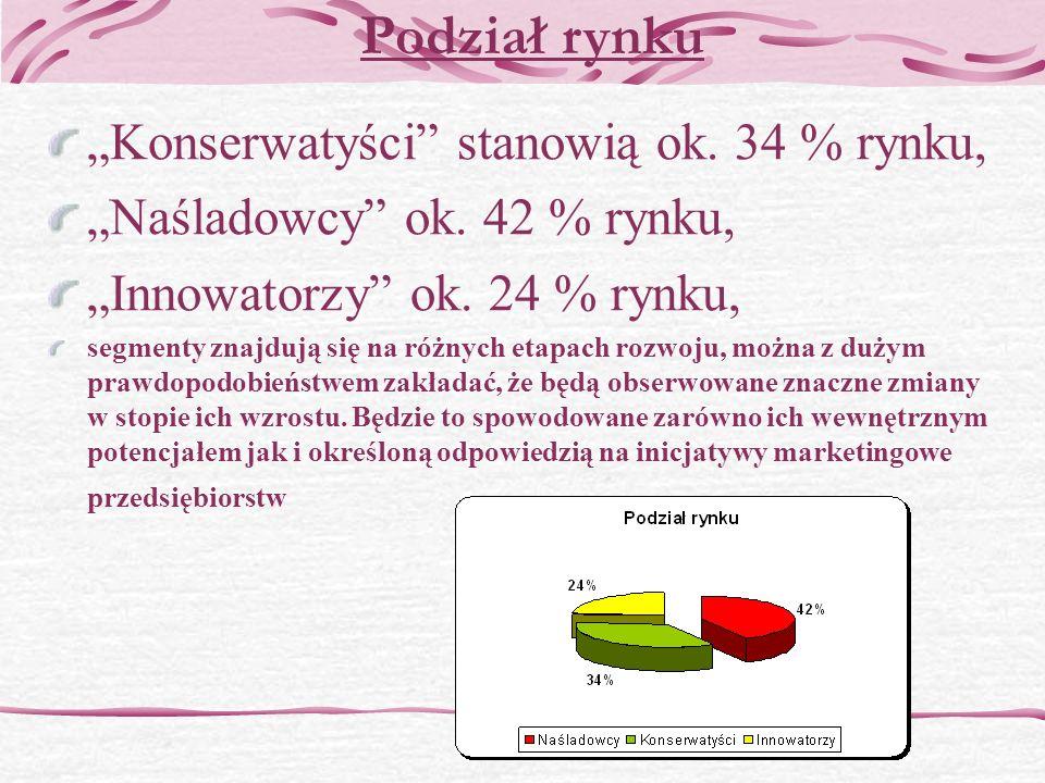 Podział rynku Konserwatyści stanowią ok.34 % rynku, Naśladowcy ok.