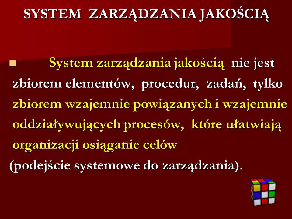 SYSTEM ZARZĄDZANIA JAKOŚCIĄ System zarządzania jakością nie jest System zarządzania jakością nie jest zbiorem elementów, procedur, zadań, tylko zbiore