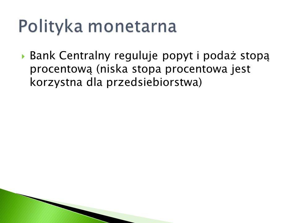Bank Centralny reguluje popyt i podaż stopą procentową (niska stopa procentowa jest korzystna dla przedsiebiorstwa)