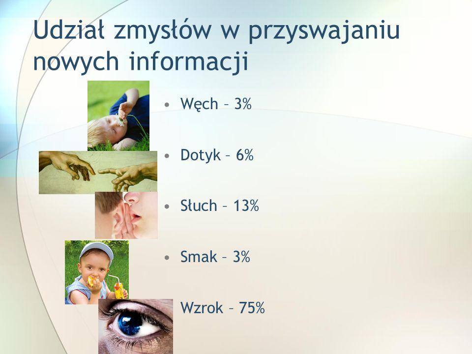 Udział zmysłów w przyswajaniu nowych informacji Węch – 3% Dotyk – 6% Słuch – 13% Smak – 3% Wzrok – 75%