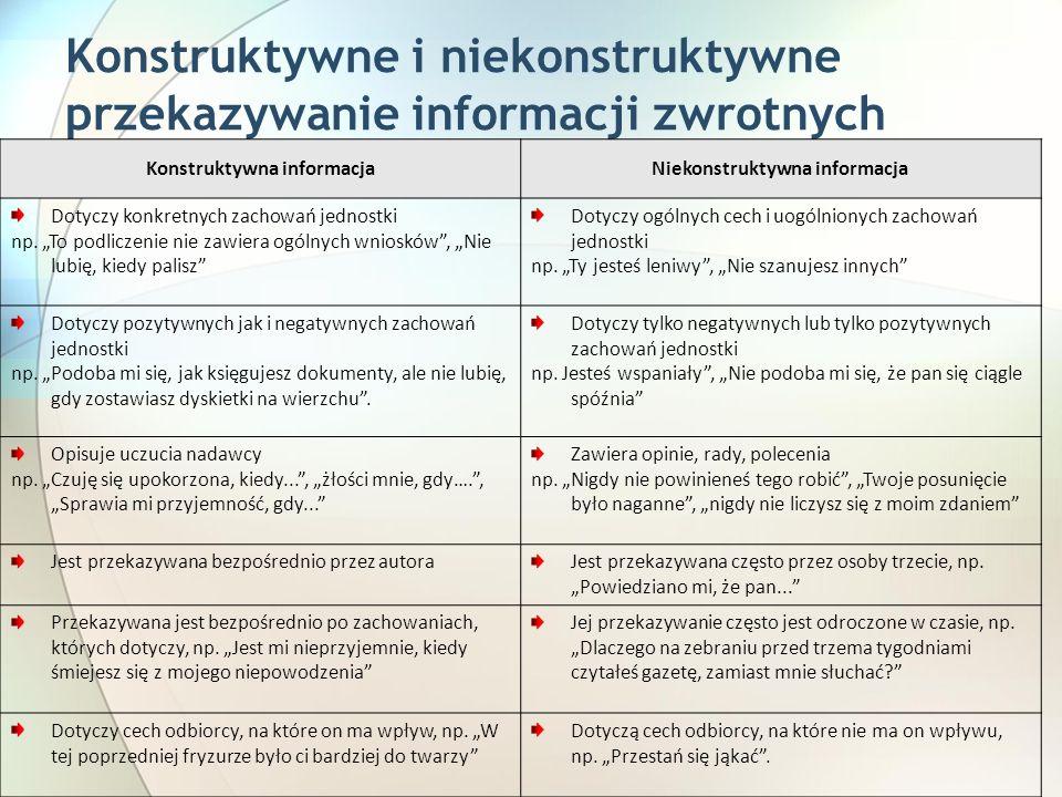 Konstruktywne i niekonstruktywne przekazywanie informacji zwrotnych Konstruktywna informacjaNiekonstruktywna informacja Dotyczy konkretnych zachowań jednostki np.