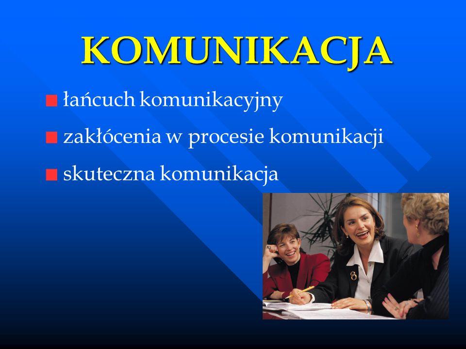 KOMUNIKACJA łańcuch komunikacyjny zakłócenia w procesie komunikacji skuteczna komunikacja