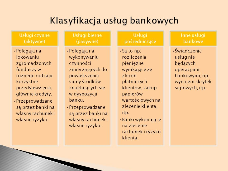 Usługi czynne (aktywne) Polegają na lokowaniu zgromadzonych funduszy w różnego rodzaju korzystne przedsięwzięcia, głównie kredyty. Przeprowadzane są p
