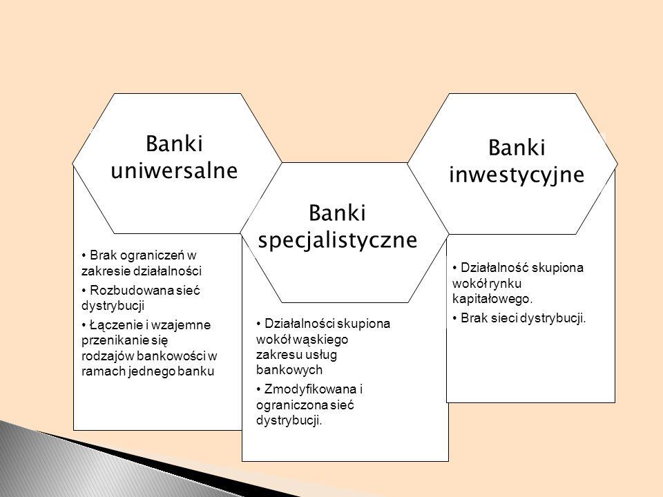 Brak ograniczeń w zakresie działalności Rozbudowana sieć dystrybucji Łączenie i wzajemne przenikanie się rodzajów bankowości w ramach jednego banku Dz