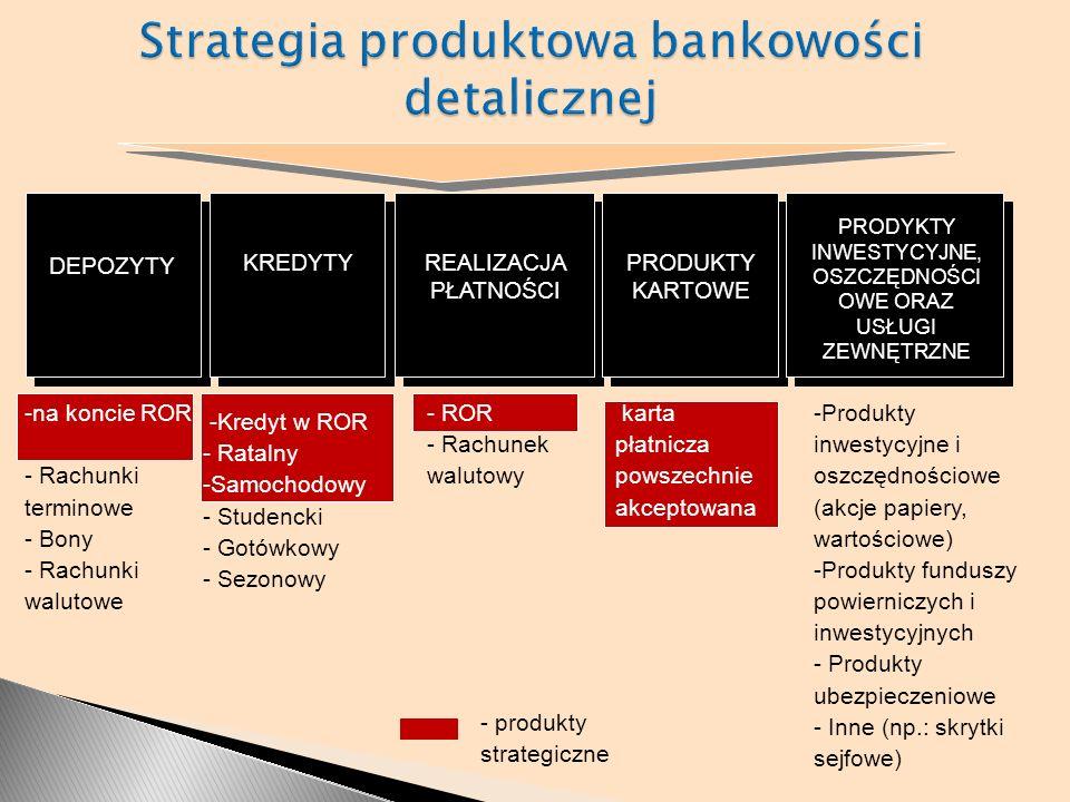 DEPOZYTY - ROR - Rachunek walutowy -Produkty inwestycyjne i oszczędnościowe (akcje papiery, wartościowe) -Produkty funduszy powierniczych i inwestycyj