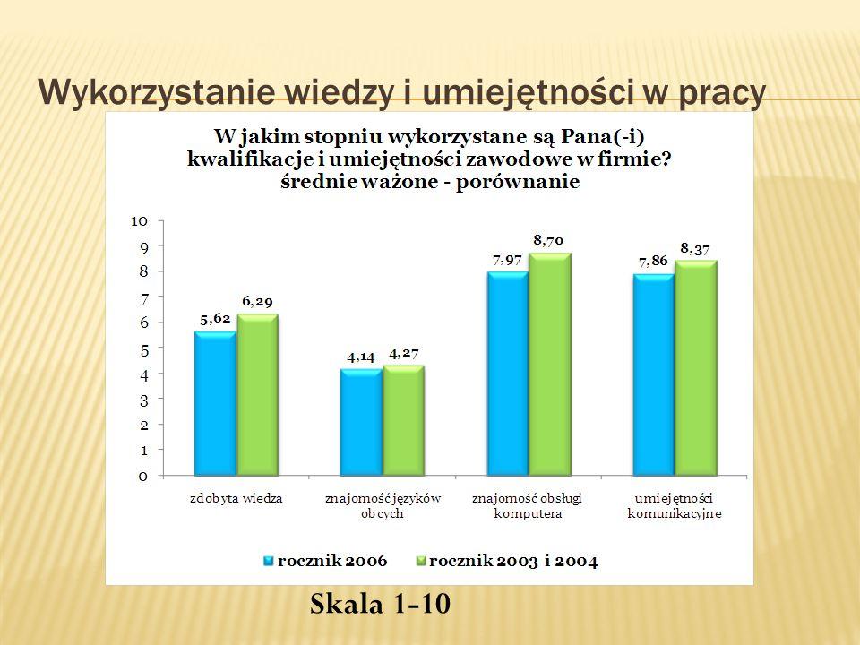 Wykorzystanie wiedzy i umiejętności w pracy Skala 1-10