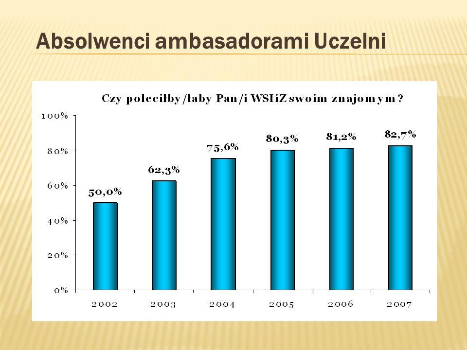 Absolwenci ambasadorami Uczelni