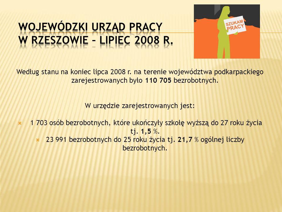 Według stanu na koniec lipca 2008 r. na terenie województwa podkarpackiego zarejestrowanych było 110 705 bezrobotnych. W urzędzie zarejestrowanych jes