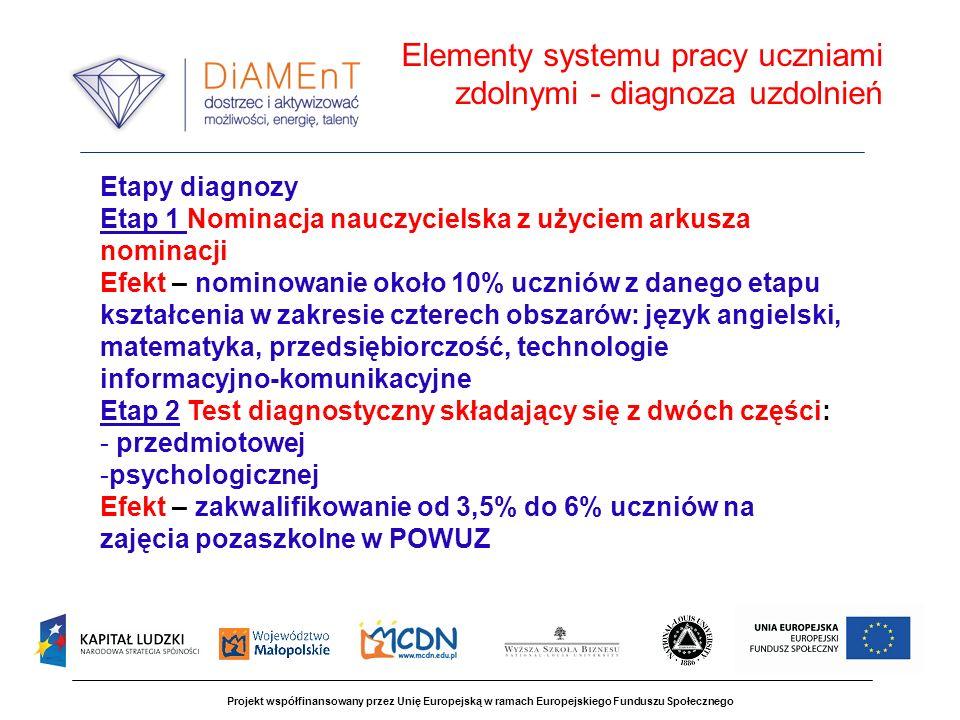 Projekt współfinansowany przez Unię Europejską w ramach Europejskiego Funduszu Społecznego Programy zajęć wspierających rozwój uzdolnień - Regionalny program wspierania uzdolnień dzieci i młodzieży: Program uzupełniający z zakresu twórczego myślenia dla klas1-3 SP Programy zajęć pozaszkolnych z zakresu czterech kompetencji kluczowych: języka angielskiego, matematyki, przedsiębiorczości, TI dla uczniów szkół podstawowych (od kl.4), gimnazjów, liceów i techników Programy e-learninowych kół naukowych z zakresu czterech kompetencji kluczowych: języka angielskiego, matematyki, przedsiębiorczości, TI Program Letniej Szkoły Młodych Talentów Elementy systemu pracy z uczniami zdolnymi