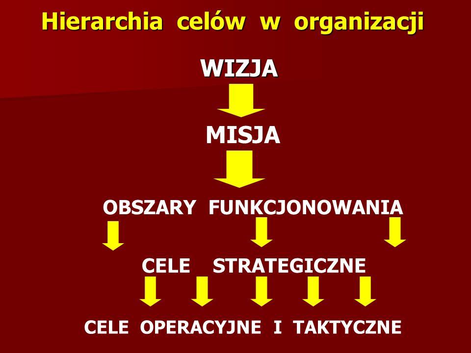 Hierarchia celów w organizacji WIZJA WIZJA MISJA OBSZARY FUNKCJONOWANIA CELE STRATEGICZNE CELE OPERACYJNE I TAKTYCZNE