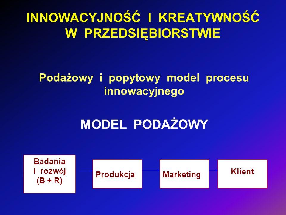 INNOWACYJNOŚĆ I KREATYWNOŚĆ W PRZEDSIĘBIORSTWIE Podażowy i popytowy model procesu innowacyjnego MODEL PODAŻOWY Marketing Klient Produkcja Badania i ro