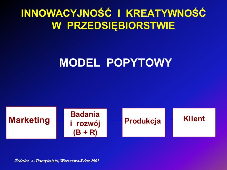 INNOWACYJNOŚĆ I KREATYWNOŚĆ W PRZEDSIĘBIORSTWIE MODEL POPYTOWY Produkcja Klient Badania i rozwój (B + R) Marketing Źródło: A. Pomykalski, Warszawa-Łód