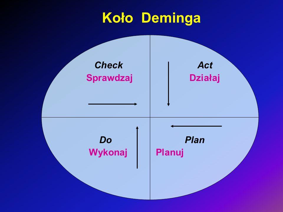 Koło Deminga Check Act Sprawdzaj Działaj Do Plan Wykonaj Planuj