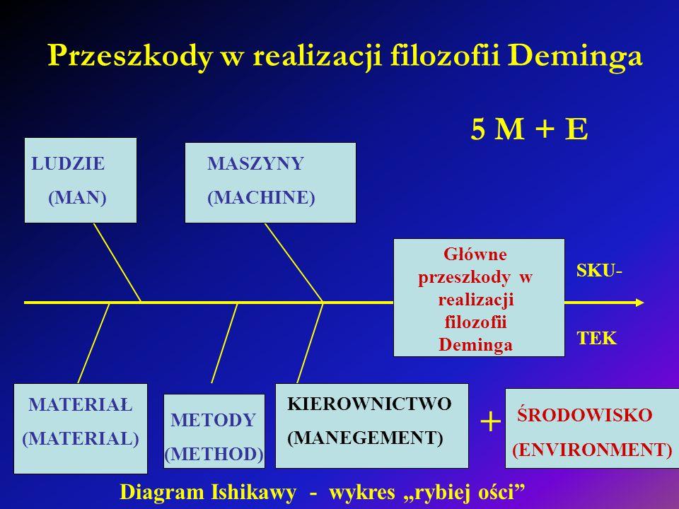 Przeszkody w realizacji filozofii Deminga Główne przeszkody w realizacji filozofii Deminga SKU- TEK METODY (METHOD) LUDZIE (MAN) MASZYNY (MACHINE) MAT