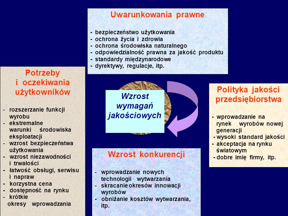 Uwarunkowania prawne - bezpieczeństwo użytkowania - ochrona życia i zdrowia - ochrona środowiska naturalnego - odpowiedzialność prawna za jakość produ