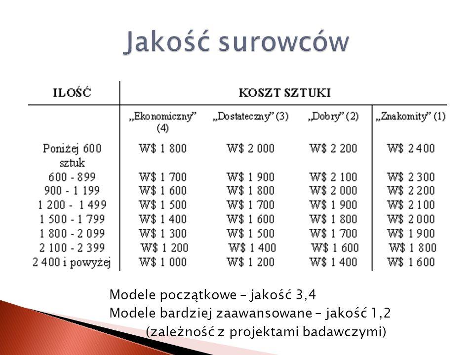 Modele początkowe – jakość 3,4 Modele bardziej zaawansowane – jakość 1,2 (zależność z projektami badawczymi)
