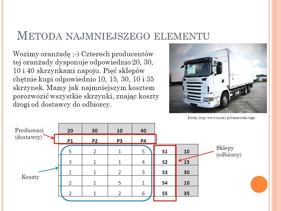 M ETODA NAJMNIEJSZEGO ELEMENTU Źródło: http://www.truck1.pl/Ciezarowki-c5gm Wozimy oranżadę ;-) Czterech producentów tej oranżady dysponuje odpowiednio 20, 30, 10 i 40 skrzynkami napoju.