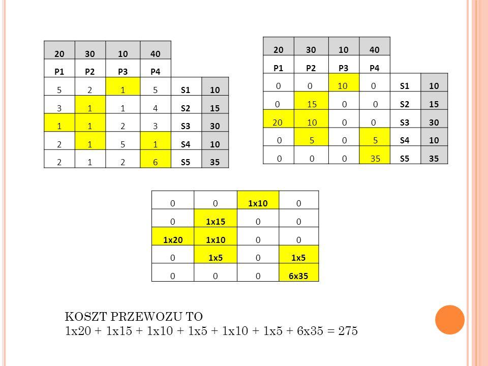20301040 P1P2P3P4 5215S110 3114S215 1123S330 2151S410 2126S535 20301040 P1P2P3P4 00 10 0 S110 0 15 0 0S215 20 10 00 S330 0 5 0 5S410 0 0 0 35S535 001x100 01x1500 1x201x1000 01x50 0006x35 KOSZT PRZEWOZU TO 1x20 + 1x15 + 1x10 + 1x5 + 1x10 + 1x5 + 6x35 = 275