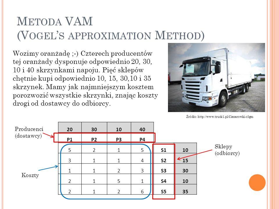 M ETODA VAM (V OGEL S APPROXIMATION M ETHOD ) Źródło: http://www.truck1.pl/Ciezarowki-c5gm Wozimy oranżadę ;-) Czterech producentów tej oranżady dyspo