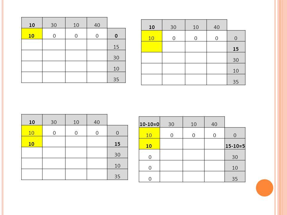 M ETODA VAM (V OGEL S APPROXIMATION M ETHOD ) Źródło: http://www.truck1.pl/Ciezarowki-c5gm Wozimy oranżadę ;-) Czterech producentów tej oranżady dysponuje odpowiednio 20, 30, 10 i 40 skrzynkami napoju.